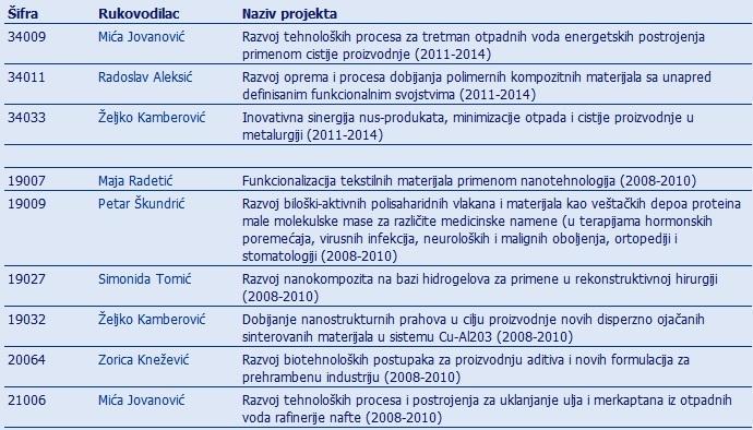 Projekti tehnoloskog razvoja